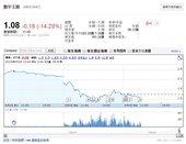 株価暴落の連鎖!?数字王国株価が60%減。