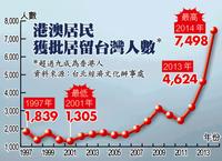 香港人の台湾移住がブーム