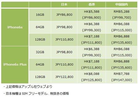 9月12日、iPhone6s予約開始!日本との性能の違い