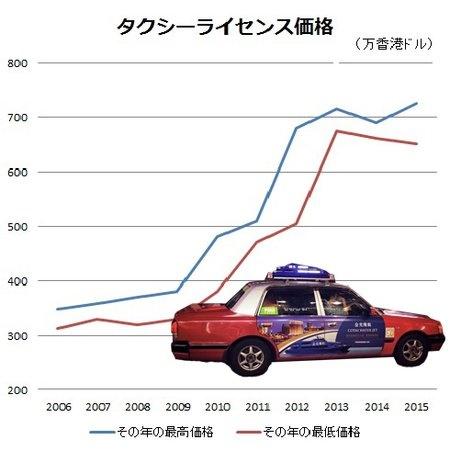 香港タクシー業界が危うい。権利価格10%低下