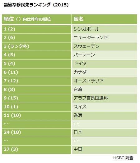 最適な移民先2015、シンガポール1位、香港11位、日本24位