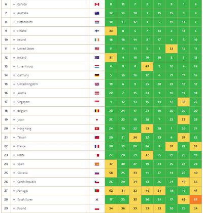 世界繁栄指数2015-2