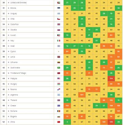 世界繁栄指数2015-3