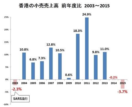 小売売上の低下率がSARS流行時よりも激しい