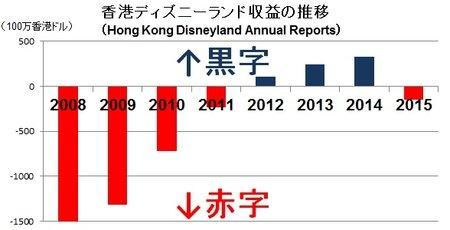 香港ディズニーランド、また赤字に逆戻り