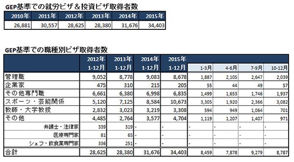 香港イミグレーションの外国人受入れ人数