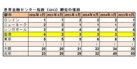香港が4位に転落。世界金融センターランキング