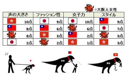 毒舌日本人が香港、台湾、日本人女性を評価して話題!