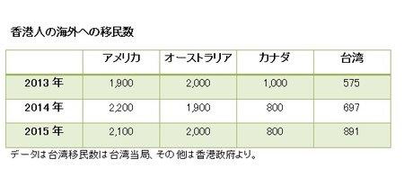 台湾移住する香港人が更に増加 、その感想は?