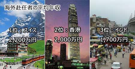 香港にいる海外赴任者の年収は2,000万円