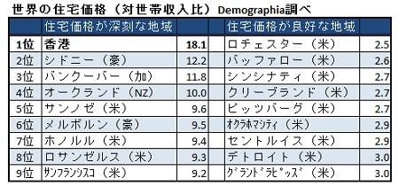 香港での住宅購入には世帯収入18年分