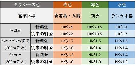 9日より香港タクシー料金が値上げ