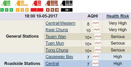 3日間は外出注意!香港の大気汚染が深刻