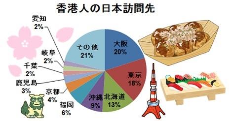 香港人の訪日者、人気1位は大阪!東京を抜く