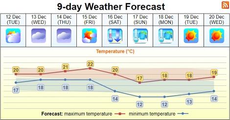 日曜日は気温が12度まで低下 厚着必須
