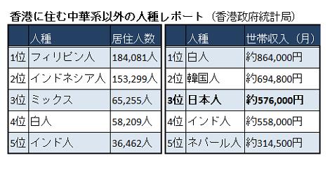 最新版 香港に住む日本人数や世帯収入など