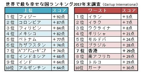 幸せな国ランキング 香港が世界ワースト7位