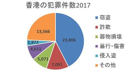 香港の犯罪件数が過去最低 恋愛詐欺は2倍以上に