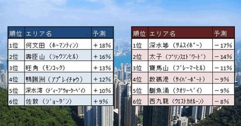 2018年香港の家賃上昇・下落ランキング