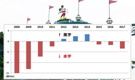 香港ディズニーランド、売上増加も3年連続の赤字