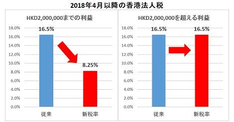 2段階税率開始 法人税16.5%が8.25%に