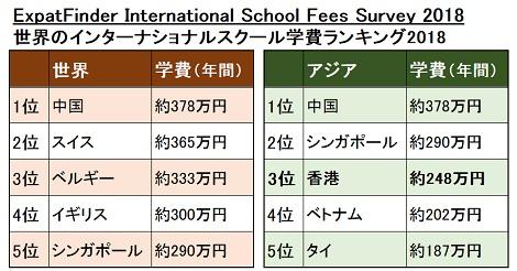 香港のインターナショナルスクール学費が世界10位に