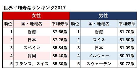 寿命データ2017、香港は3年連続で世界一