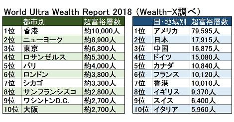 超富裕層の人数(都市別)、香港が世界1位