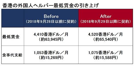 外国人ヘルパーの最低賃金9月29日(土)から引き上げ