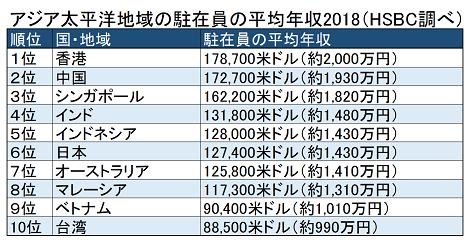 HSBC銀行が世界の駐在員の平均年収を発表