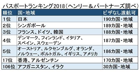 2018年パスポートランキング 日本1位、香港17位