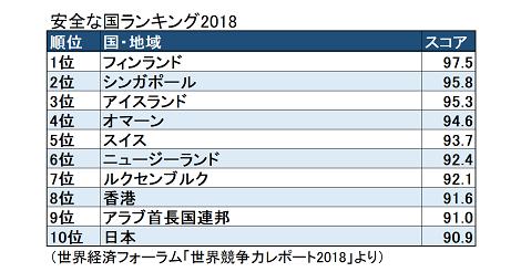安全な国ランキング2018 香港8位日本10位