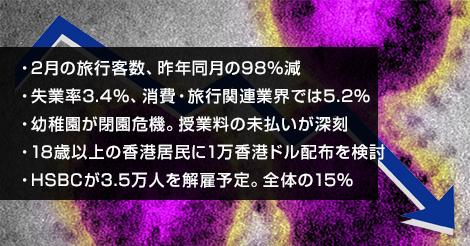 2月の旅行客数が98%減。他注目ニュース