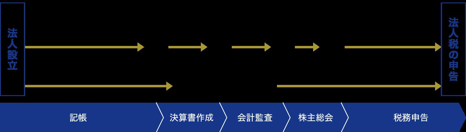 香港の会計記帳から税務申告までの流れ