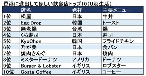 香港に進出してほしい飲食店トップ10(U港生活)