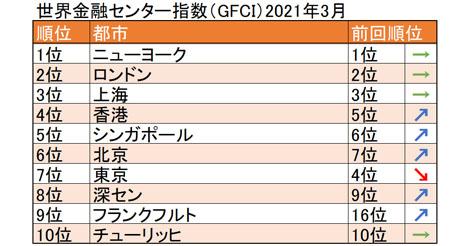 世界金融センター指数(GFCI)
