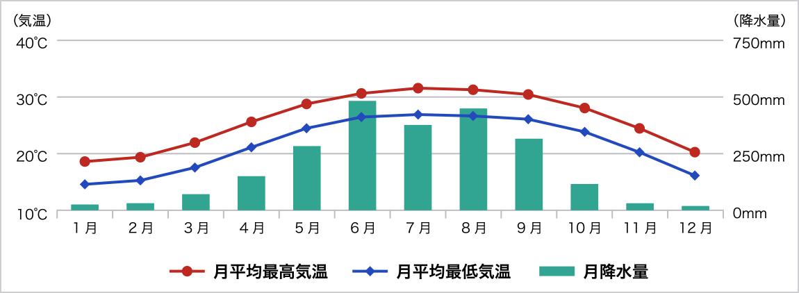 年間気候グラフ