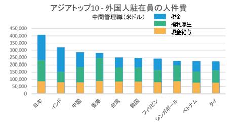 外国人駐在員の人件費ランク、1位日本、4位香港